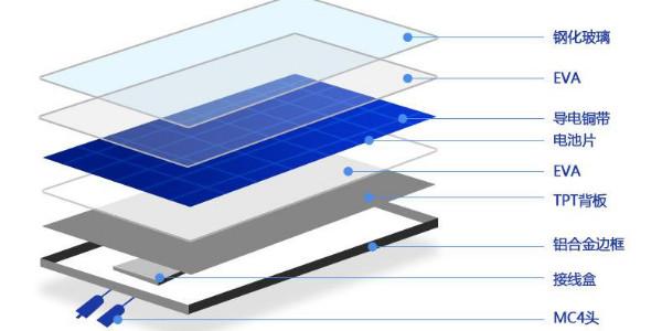 生产太阳能电池板铝边框用到哪些设备?