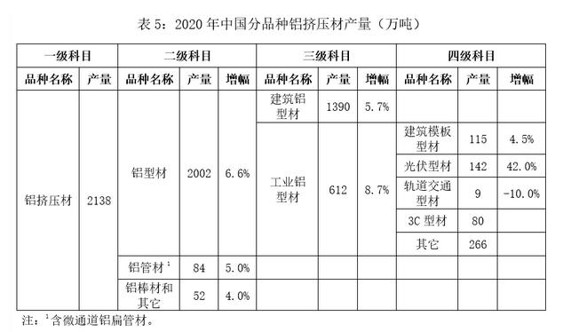 2020年中国挤压材产量表