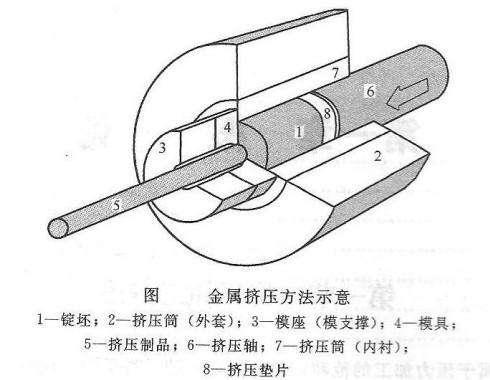 铝型材挤压图示