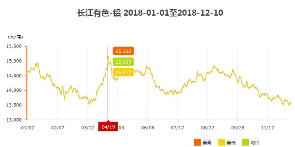 2018年工业铝型材价格走势图