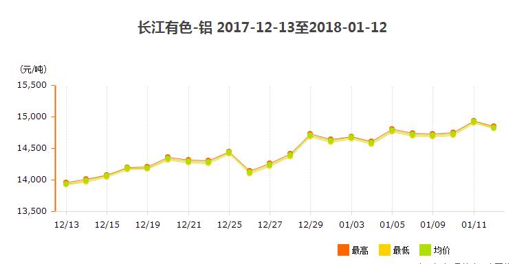 2018年1月铝价走势图