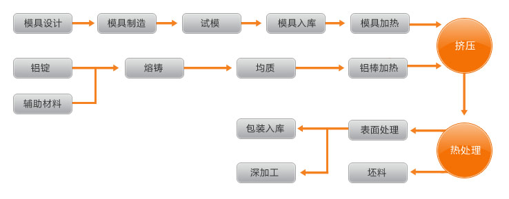 铝合金型材生产流程图